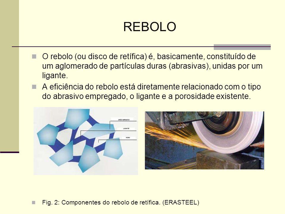 REBOLO O rebolo (ou disco de retífica) é, basicamente, constituído de um aglomerado de partículas duras (abrasivas), unidas por um ligante. A eficiênc