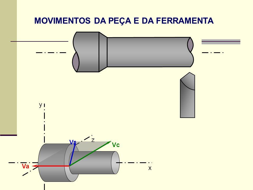 Fatores a serem considerados na escolha da geometria da ferramenta: Material da ferramenta Material da peça Condições de corte Tipo de operação Geometria da peça 68