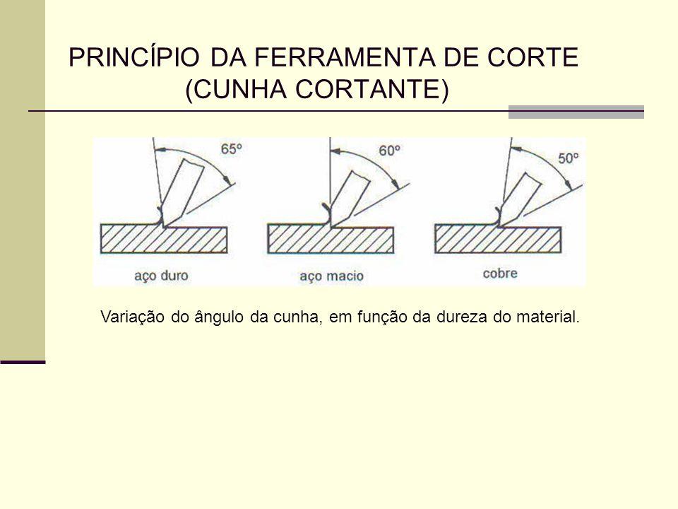 PRINCÍPIO DA FERRAMENTA DE CORTE (CUNHA CORTANTE) Variação do ângulo da cunha, em função da dureza do material.