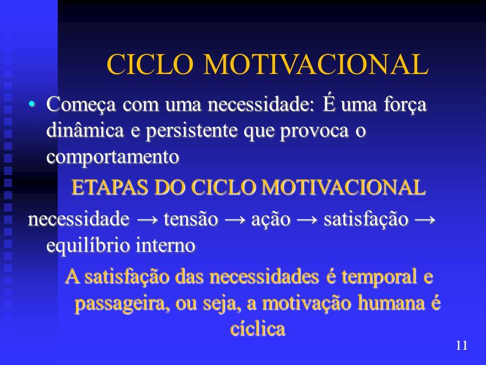 CICLO MOTIVACIONAL Começa com uma necessidade: É uma força dinâmica e persistente que provoca o comportamentoComeça com uma necessidade: É uma força d