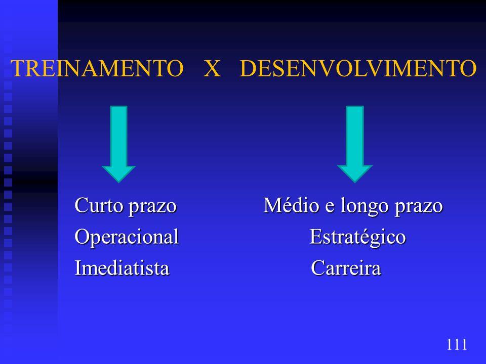 TREINAMENTO X DESENVOLVIMENTO Curto prazo Médio e longo prazo Curto prazo Médio e longo prazo Operacional Estratégico Operacional Estratégico Imediati