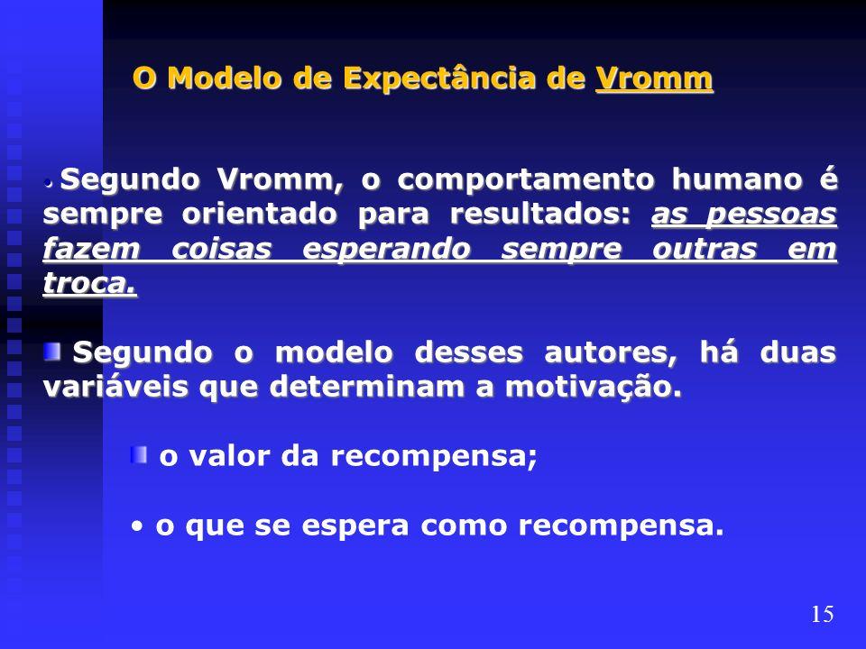 O Modelo de Expectância de Vromm Segundo Vromm, o comportamento humano é sempre orientado para resultados: as pessoas fazem coisas esperando sempre ou