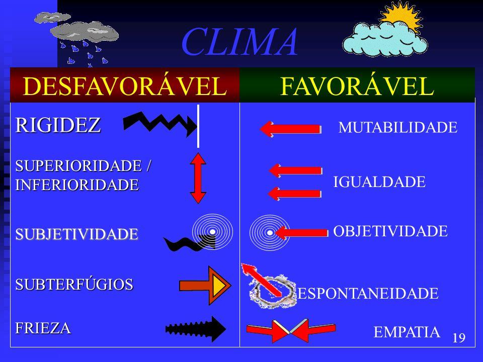 19 CLIMA DESFAVORÁVELFAVORÁVEL RIGIDEZ MUTABILIDADE SUPERIORIDADE / INFERIORIDADE IGUALDADE SUBJETIVIDADE OBJETIVIDADE SUBTERFÚGIOS ESPONTANEIDADE FRI