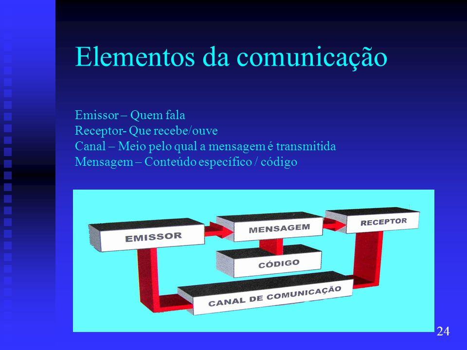 Elementos da comunicação Emissor – Quem fala Receptor- Que recebe/ouve Canal – Meio pelo qual a mensagem é transmitida Mensagem – Conteúdo específico
