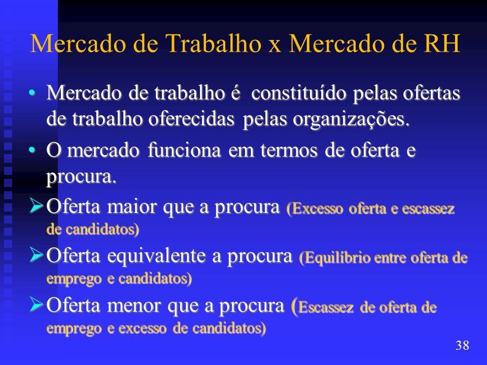 Mercado de Trabalho x Mercado de RH Mercado de trabalho é constituído pelas ofertas de trabalho oferecidas pelas organizações.Mercado de trabalho é co