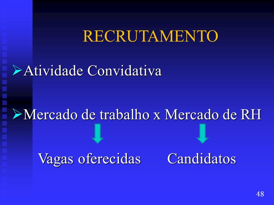 RECRUTAMENTO Atividade Convidativa Atividade Convidativa Mercado de trabalho x Mercado de RH Mercado de trabalho x Mercado de RH Vagas oferecidas Cand