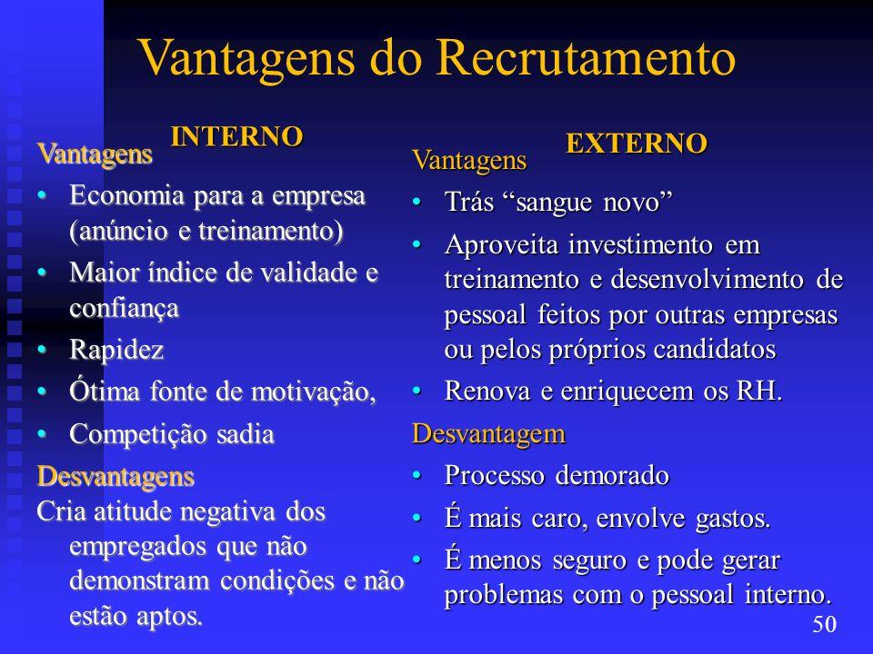 Vantagens do RecrutamentoINTERNO Vantagens Economia para a empresa (anúncio e treinamento)Economia para a empresa (anúncio e treinamento) Maior índice