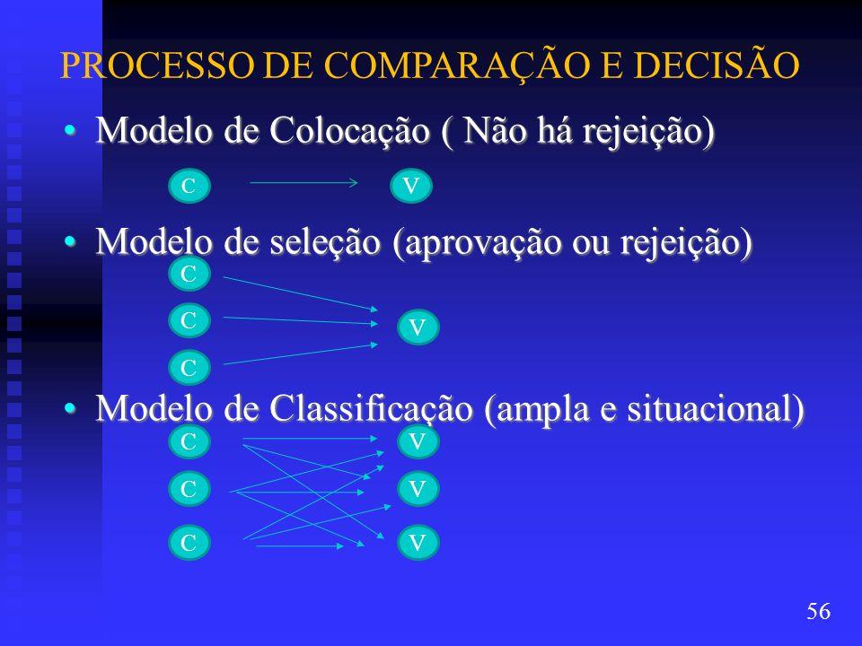 PROCESSO DE COMPARAÇÃO E DECISÃO Modelo de Colocação ( Não há rejeição)Modelo de Colocação ( Não há rejeição) Modelo de seleção (aprovação ou rejeição