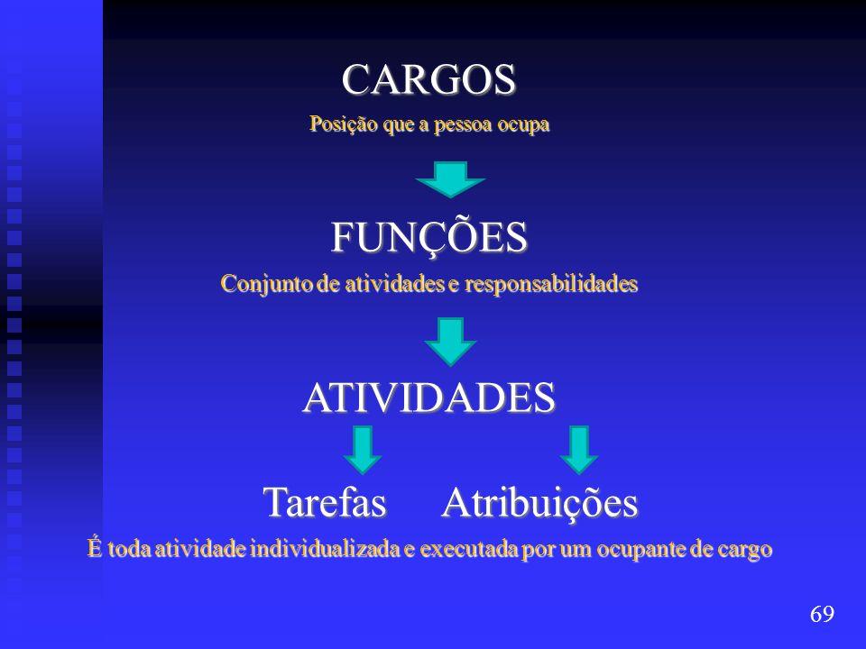 CARGOS Posição que a pessoa ocupa FUNÇÕES Conjunto de atividades e responsabilidades ATIVIDADES Tarefas Atribuições Tarefas Atribuições É toda ativida