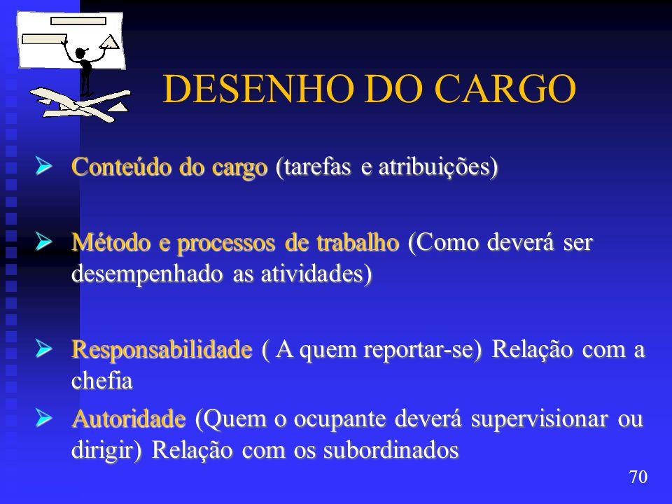 DESENHO DO CARGO Conteúdo do cargo (tarefas e atribuições) Conteúdo do cargo (tarefas e atribuições) Método e processos de trabalho (Como deverá ser d