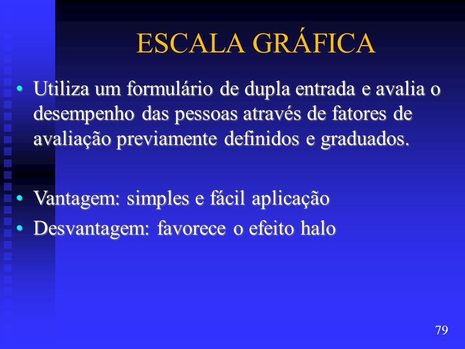 ESCALA GRÁFICA Utiliza um formulário de dupla entrada e avalia o desempenho das pessoas através de fatores de avaliação previamente definidos e gradua