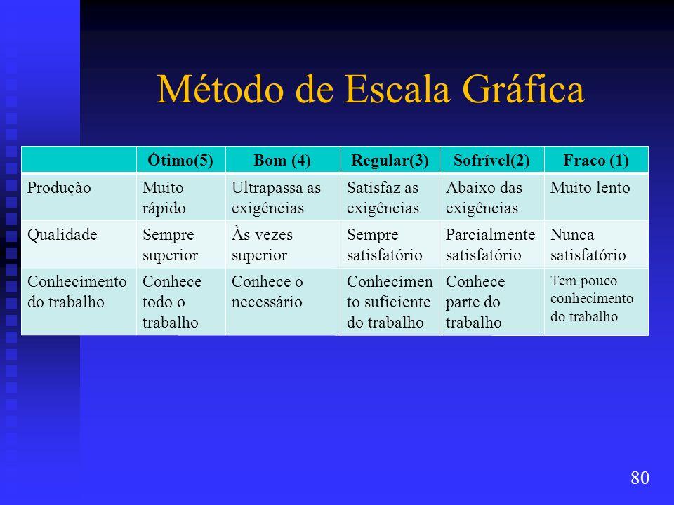 Método de Escala Gráfica Ótimo(5)Bom (4)Regular(3)Sofrível(2)Fraco (1) ProduçãoMuito rápido Ultrapassa as exigências Satisfaz as exigências Abaixo das