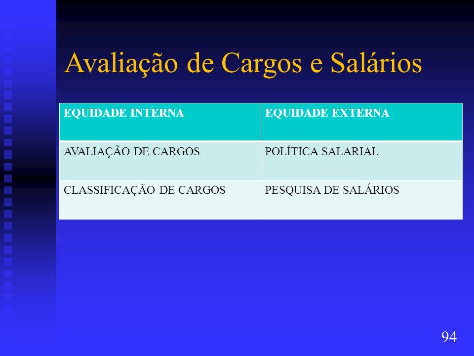 Avaliação de Cargos e Salários EQUIDADE INTERNAEQUIDADE EXTERNA AVALIAÇÃO DE CARGOSPOLÍTICA SALARIAL CLASSIFICAÇÃO DE CARGOSPESQUISA DE SALÁRIOS 94