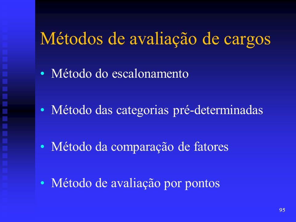 Métodos de avaliação de cargos Método do escalonamento Método das categorias pré-determinadas Método da comparação de fatores Método de avaliação por