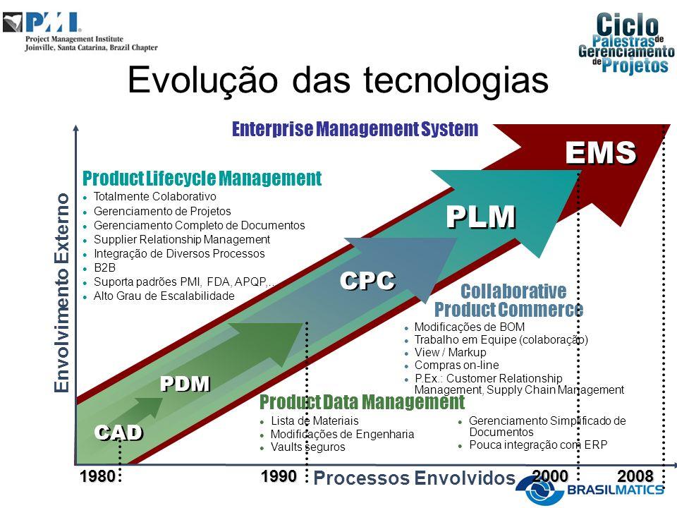 EMS PLM CPC PDM Envolvimento Externo Product Lifecycle Management Totalmente Colaborativo Gerenciamento de Projetos Gerenciamento Completo de Document