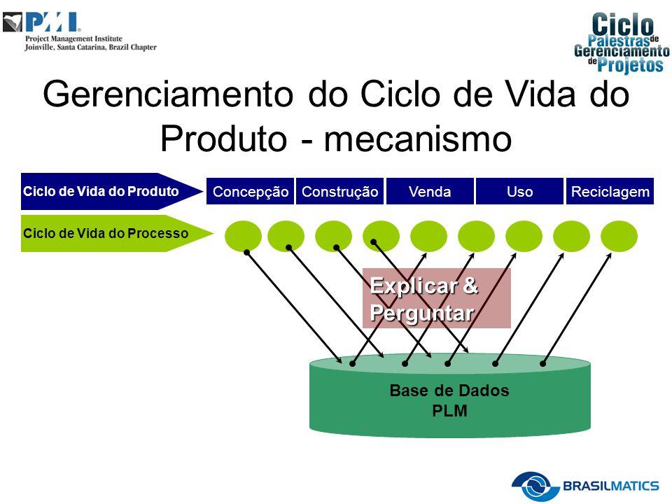 Ciclo de Vida do Produto Ciclo de Vida do Processo ConcepçãoConstruçãoVendaUsoReciclagem Base de Dados PLM Explicar & Perguntar Gerenciamento do Ciclo