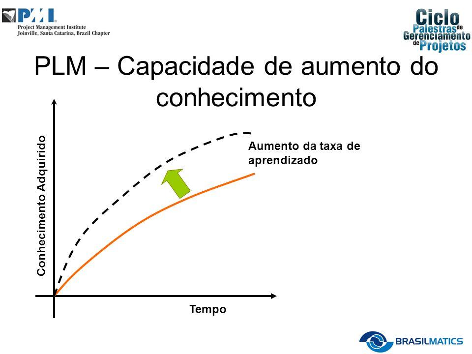 PLM – Capacidade de aumento do conhecimento Tempo Conhecimento Adquirido Aumento da taxa de aprendizado