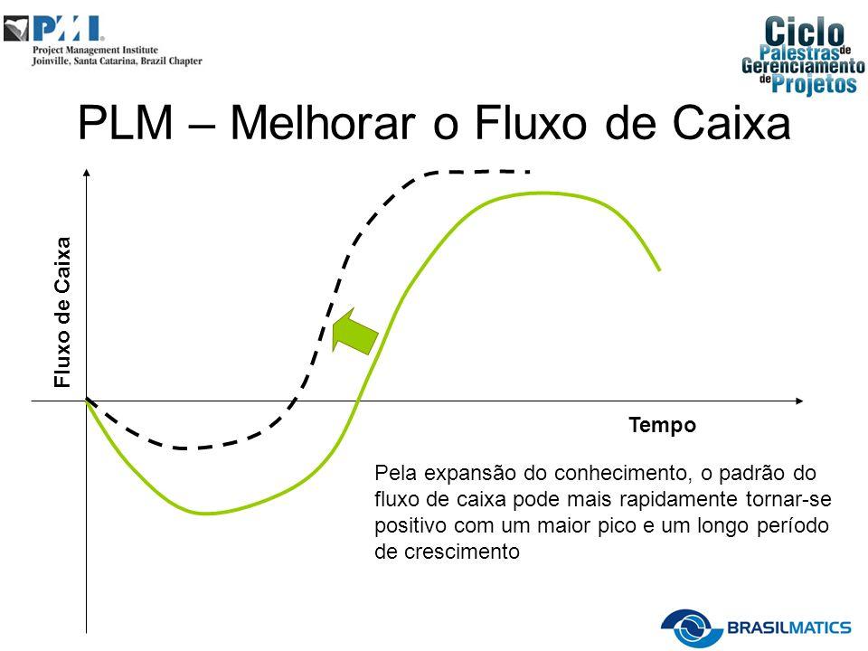 PLM – Melhorar o Fluxo de Caixa Fluxo de Caixa Tempo Pela expansão do conhecimento, o padrão do fluxo de caixa pode mais rapidamente tornar-se positivo com um maior pico e um longo período de crescimento