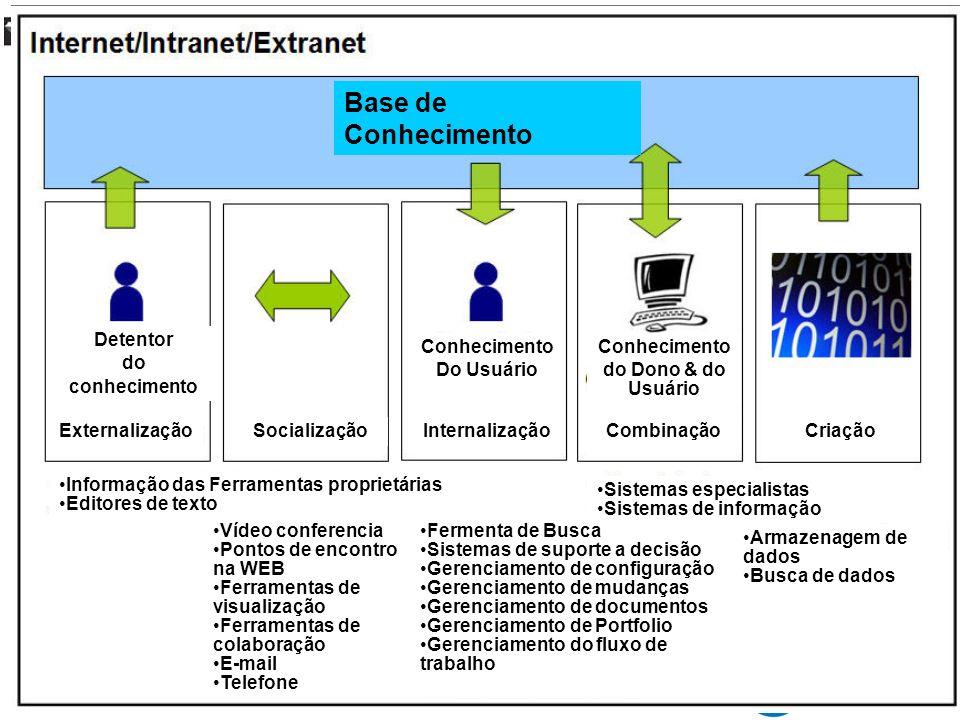 Base de Conhecimento Detentor do conhecimento ExternalizaçãoSocialização Conhecimento Do Usuário Internalização Conhecimento do Dono & do Usuário Comb