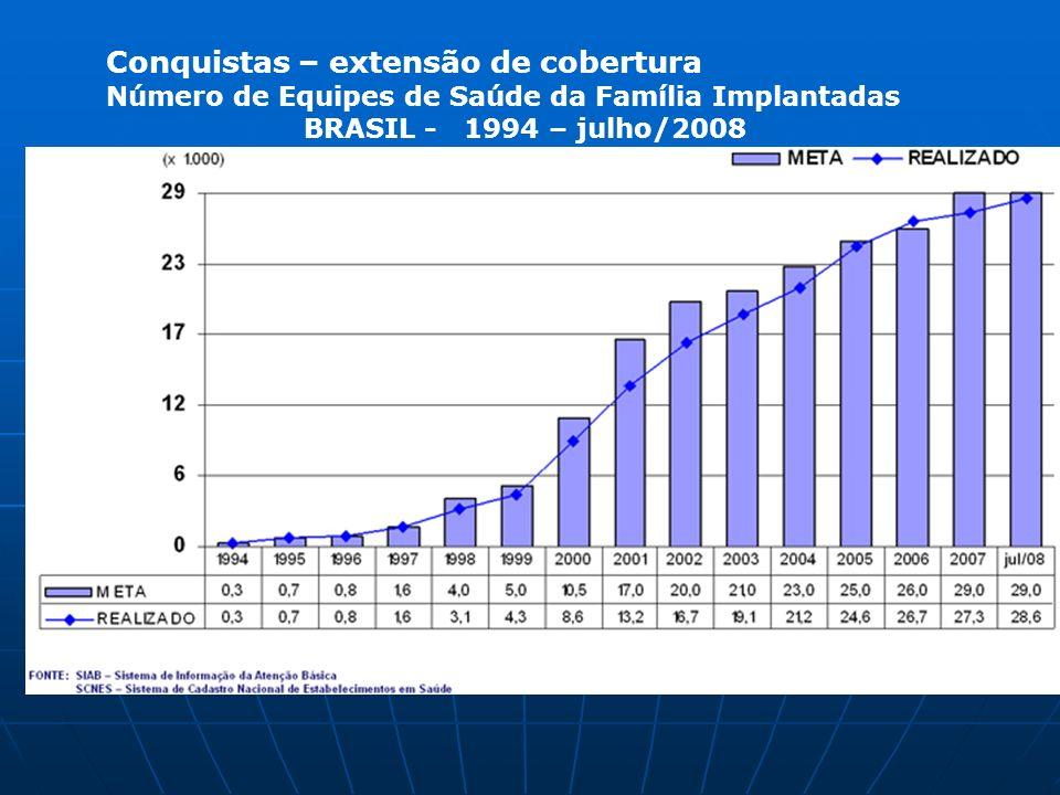 Conquistas – extensão de cobertura Número de Equipes de Saúde da Família Implantadas BRASIL - 1994 – julho/2008 28.600 ESF