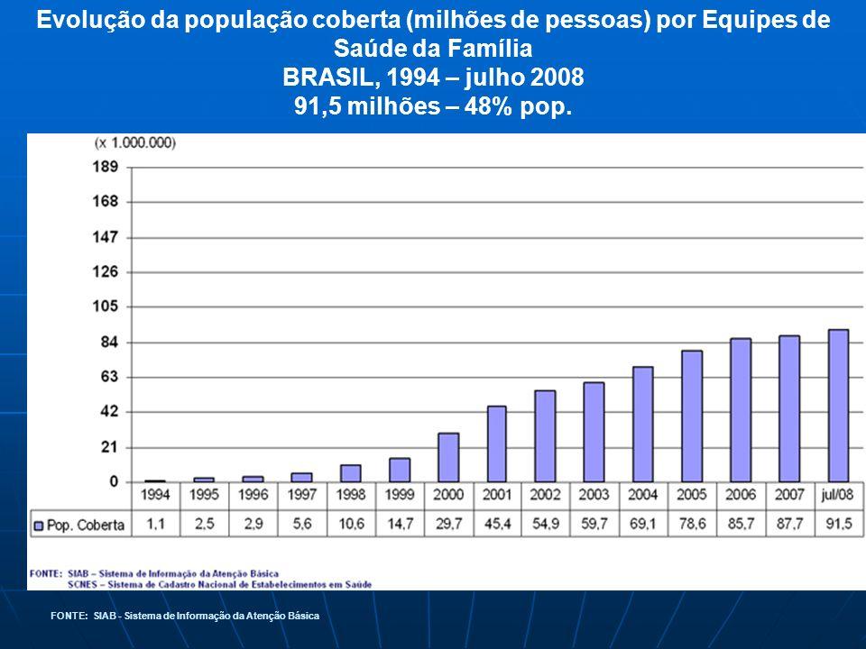 Evolução da população coberta (milhões de pessoas) por Equipes de Saúde da Família BRASIL, 1994 – julho 2008 91,5 milhões – 48% pop. FONTE: SIAB - Sis