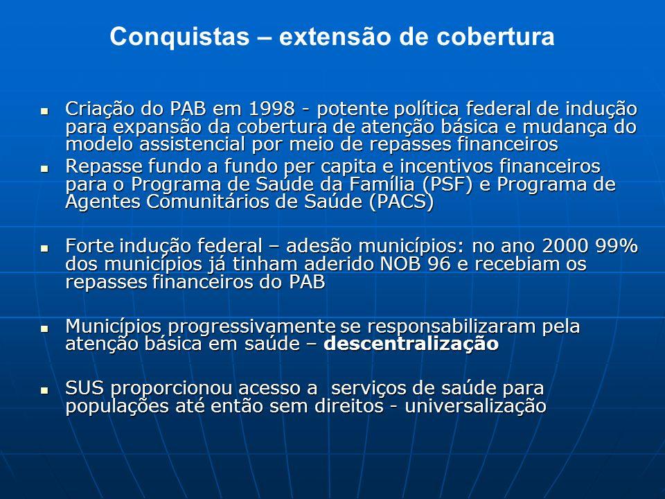 Conquistas – extensão de cobertura Criação do PAB em 1998 - potente política federal de indução para expansão da cobertura de atenção básica e mudança