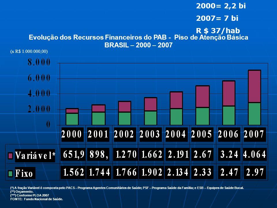 Evolução dos Recursos Financeiros do PAB - Piso de Atenção Básica BRASIL – 2000 – 2007 (*) A fração Variável é composta pelo PACS – Programa Agentes C