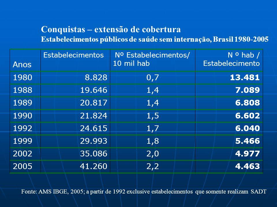 Conquistas – extensão de cobertura Estabelecimentos públicos de saúde sem internação, Brasil 1980-2005 Anos EstabelecimentosNº Estabelecimentos/ 10 mi