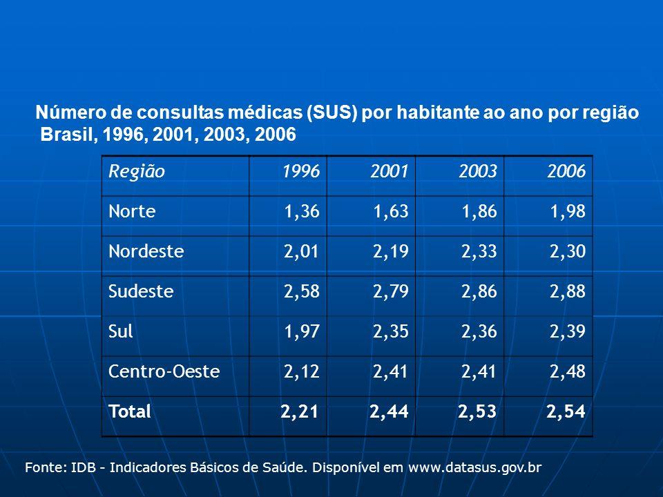 Número de consultas médicas (SUS) por habitante ao ano por região Brasil, 1996, 2001, 2003, 2006 Fonte: IDB - Indicadores Básicos de Saúde. Disponível