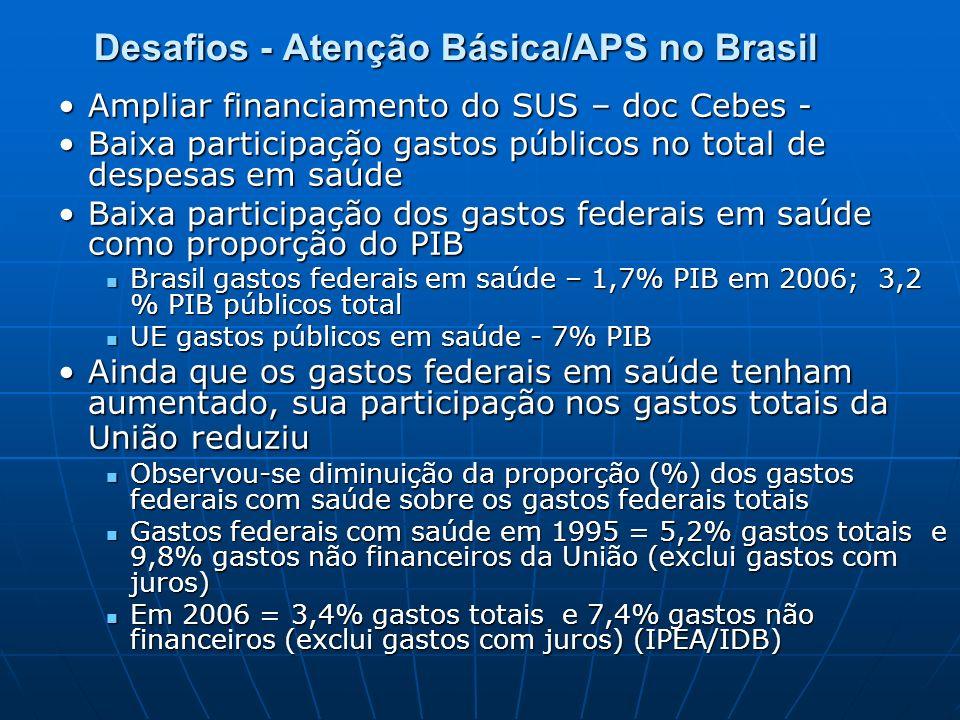 Desafios - Atenção Básica/APS no Brasil Ampliar financiamento do SUS – doc Cebes -Ampliar financiamento do SUS – doc Cebes - Baixa participação gastos