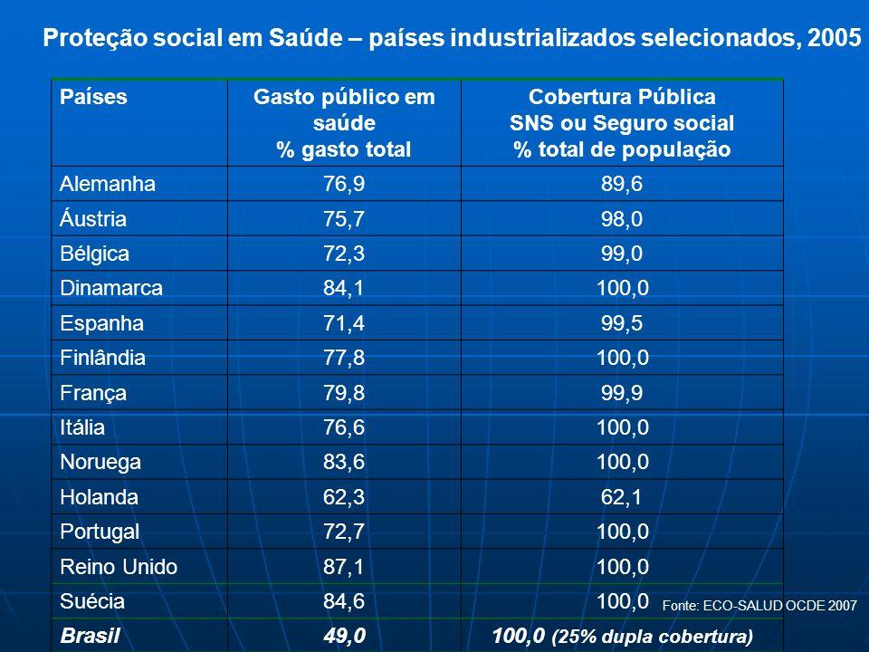 Proteção social em Saúde – países industrializados selecionados, 2005 PaísesGasto público em saúde % gasto total Cobertura Pública SNS ou Seguro socia