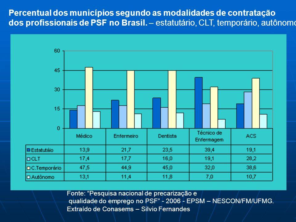 Percentual dos municípios segundo as modalidades de contratação dos profissionais de PSF no Brasil. – estatutário, CLT, temporário, autônomo Fonte: Pe