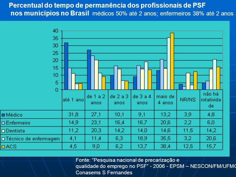 Percentual do tempo de permanência dos profissionais de PSF nos municípios no Brasil médicos 50% até 2 anos; enfermeiros 38% até 2 anos Fonte: Pesquis