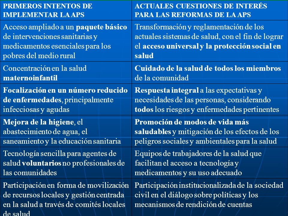 PRIMEROS INTENTOS DE IMPLEMENTAR LA APS ACTUALES CUESTIONES DE INTERÉS PARA LAS REFORMAS DE LA APS Acceso ampliado a un paquete básico de intervencion