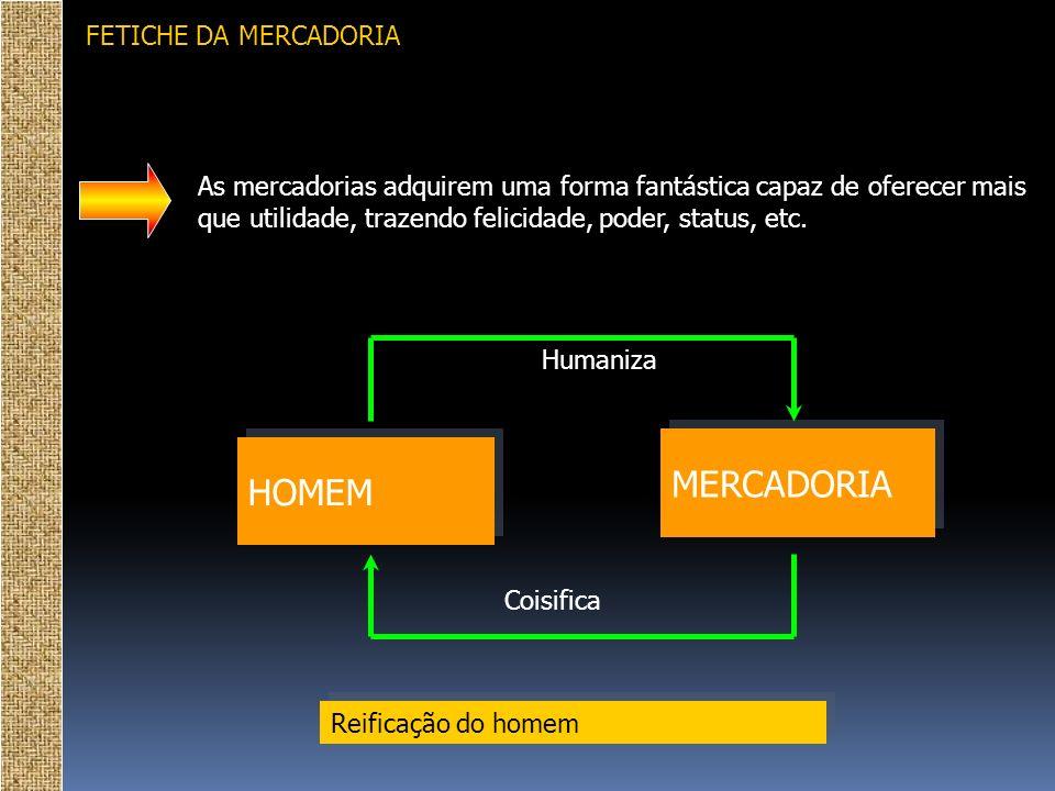 FETICHE DA MERCADORIA HOMEM MERCADORIA Humaniza Coisifica Reificação do homem As mercadorias adquirem uma forma fantástica capaz de oferecer mais que