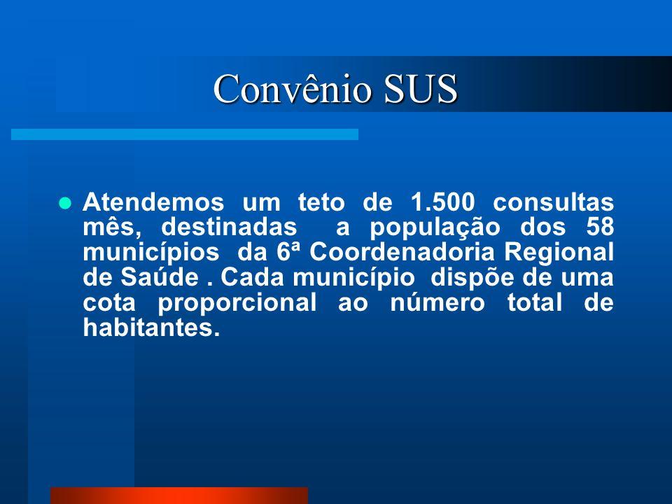 Convênio SUS Atendemos um teto de 1.500 consultas mês, destinadas a população dos 58 municípios da 6ª Coordenadoria Regional de Saúde. Cada município