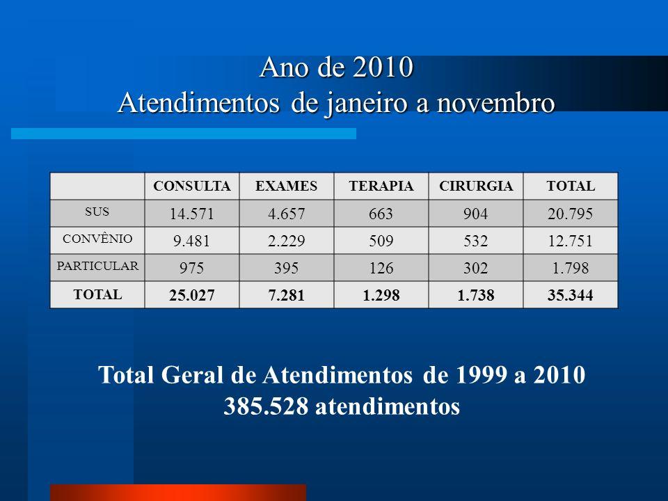 Ano de 2010 Atendimentos de janeiro a novembro CONSULTAEXAMESTERAPIACIRURGIATOTAL SUS 14.5714.65766390420.795 CONVÊNIO 9.4812.22950953212.751 PARTICUL