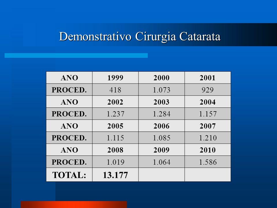 Demonstrativo Cirurgia Catarata ANO199920002001 PROCED.4181.073929 ANO200220032004 PROCED.1.2371.2841.157 ANO200520062007 PROCED.1.1151.0851.210 ANO20