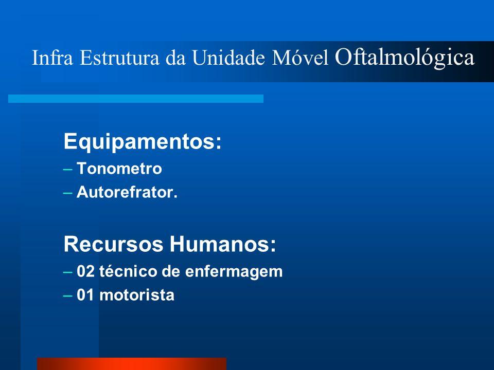 Equipamentos: – – Tonometro – – Autorefrator. Recursos Humanos: – – 02 técnico de enfermagem – – 01 motorista Infra Estrutura da Unidade Móvel Oftalmo