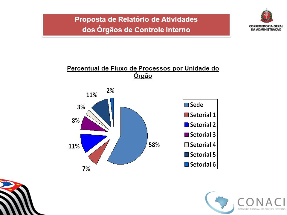Proposta de Relatório de Atividades dos Órgãos de Controle Interno Proposta de Relatório de Atividades dos Órgãos de Controle Interno Percentual de Fl
