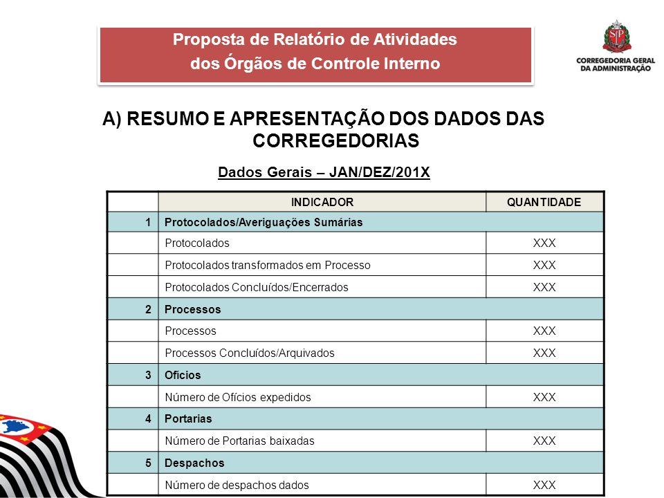 A) RESUMO E APRESENTAÇÃO DOS DADOS DAS CORREGEDORIAS Dados Gerais – JAN/DEZ/201X Proposta de Relatório de Atividades dos Órgãos de Controle Interno Pr