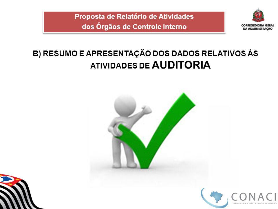 B) RESUMO E APRESENTAÇÃO DOS DADOS RELATIVOS ÀS ATIVIDADES DE AUDITORIA Proposta de Relatório de Atividades dos Órgãos de Controle Interno Proposta de