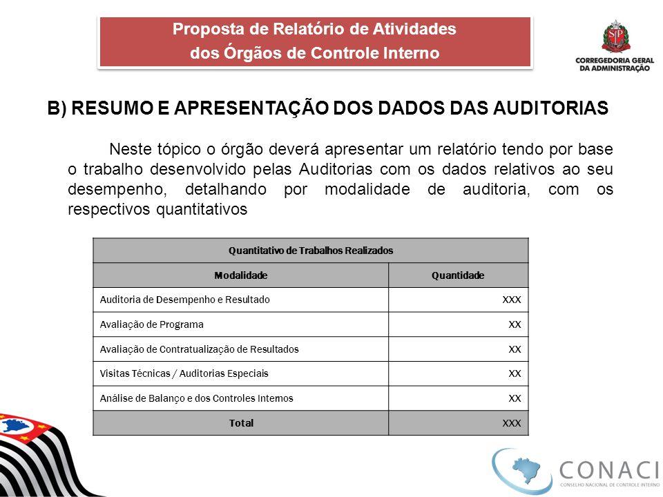 B) RESUMO E APRESENTAÇÃO DOS DADOS DAS AUDITORIAS Neste tópico o órgão deverá apresentar um relatório tendo por base o trabalho desenvolvido pelas Aud