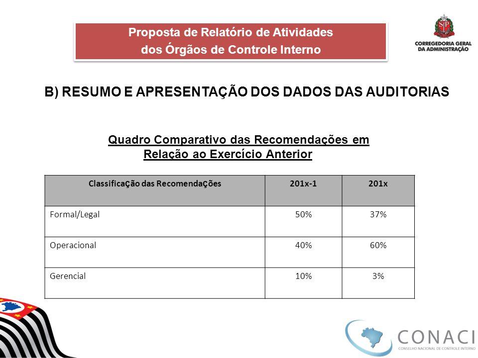 B) RESUMO E APRESENTAÇÃO DOS DADOS DAS AUDITORIAS Proposta de Relatório de Atividades dos Órgãos de Controle Interno Proposta de Relatório de Atividad