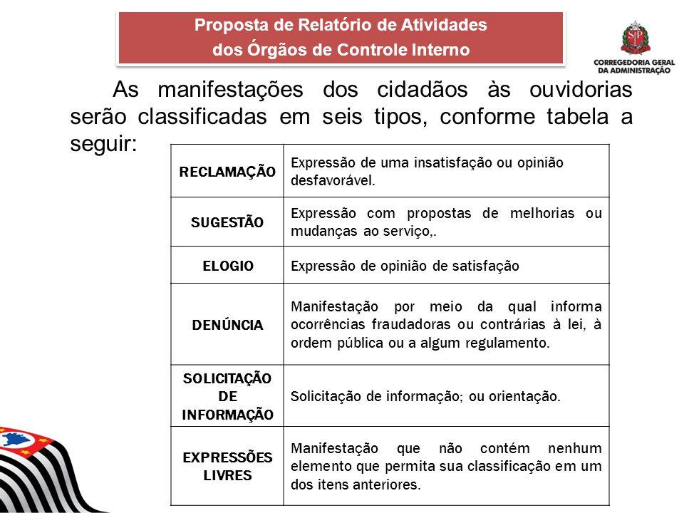 As manifestações dos cidadãos às ouvidorias serão classificadas em seis tipos, conforme tabela a seguir: Proposta de Relatório de Atividades dos Órgão