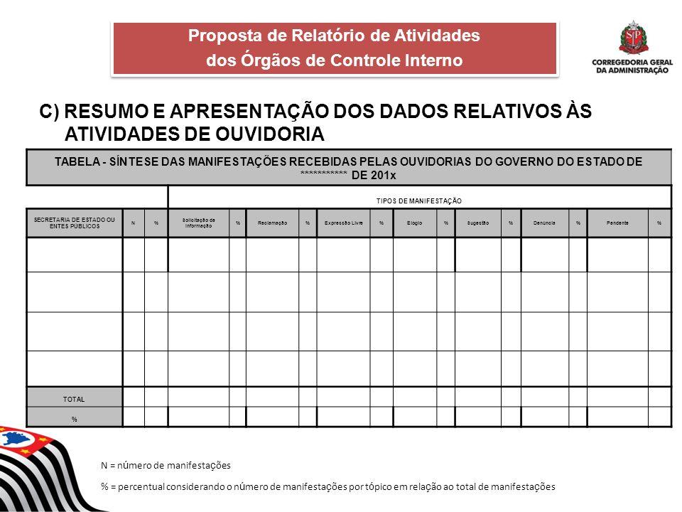 C) RESUMO E APRESENTAÇÃO DOS DADOS RELATIVOS ÀS ATIVIDADES DE OUVIDORIA Proposta de Relatório de Atividades dos Órgãos de Controle Interno Proposta de