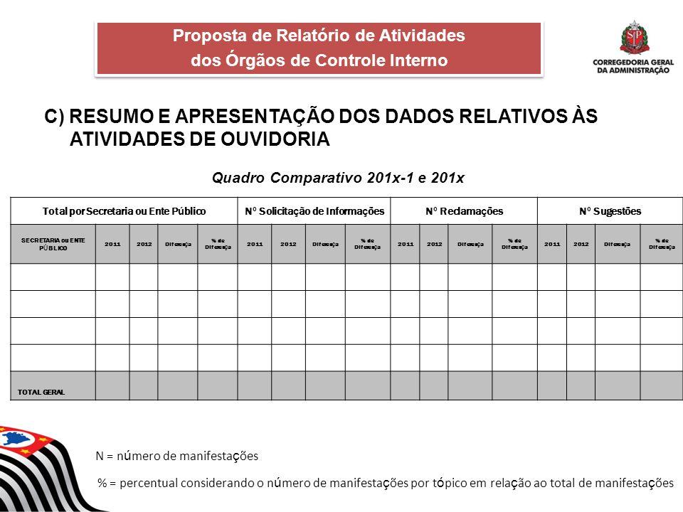 C) RESUMO E APRESENTAÇÃO DOS DADOS RELATIVOS ÀS ATIVIDADES DE OUVIDORIA Quadro Comparativo 201x-1 e 201x Proposta de Relatório de Atividades dos Órgão