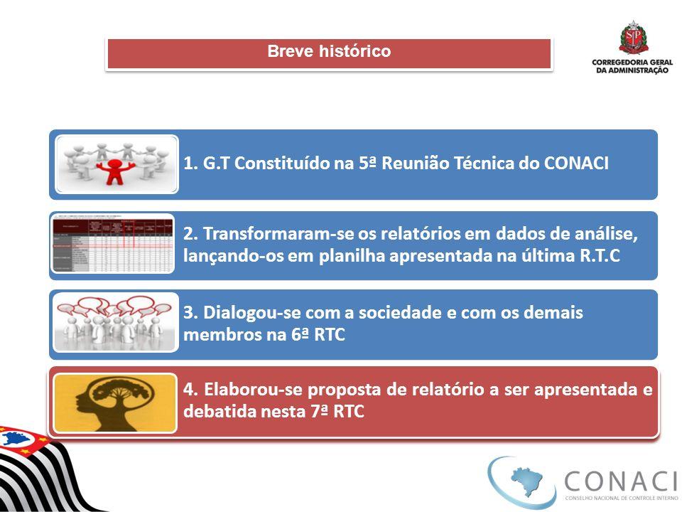 Breve histórico 1. G.T Constituído na 5ª Reunião Técnica do CONACI 2. Transformaram-se os relatórios em dados de análise, lançando-os em planilha apre