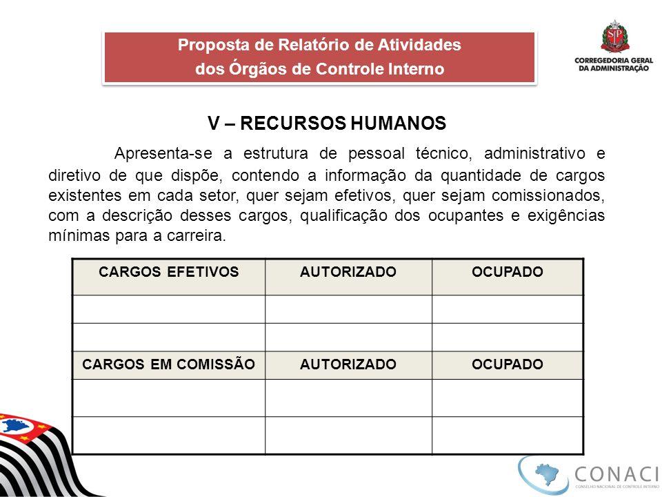 Proposta de Relatório de Atividades dos Órgãos de Controle Interno Proposta de Relatório de Atividades dos Órgãos de Controle Interno Procedimentos Finalizados
