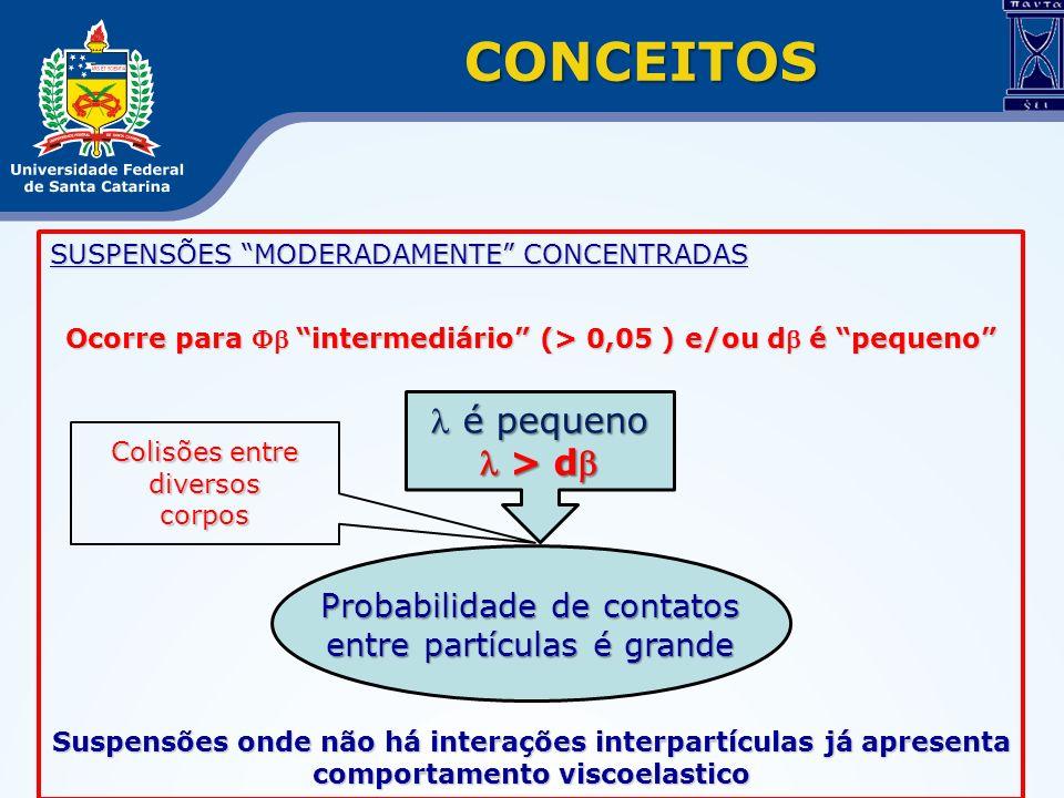 SUSPENSÕES MODERADAMENTE CONCENTRADAS Ocorre para intermediário (> 0,05 ) e/ou d é pequeno Suspensões onde não há interações interpartículas já aprese